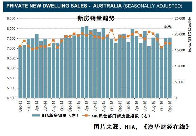 HIA住房协会:澳洲面临长期房产供应不足